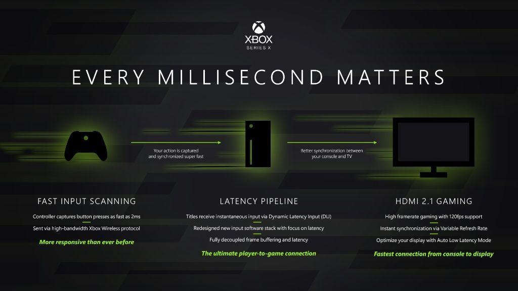 Ogni millisecondo conta su Xbox, a patto che tu non sia uno sviluppatore